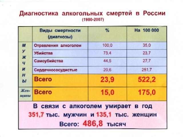 Кодировка от алкогольной зависимости г каменск шахтинский